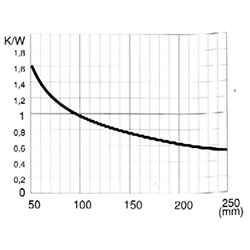CO 5405 P