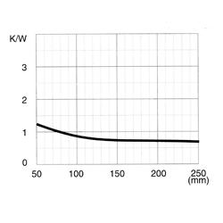 CO 190 M