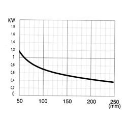 CO 2712 P