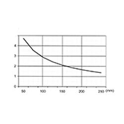 CO 2776 P