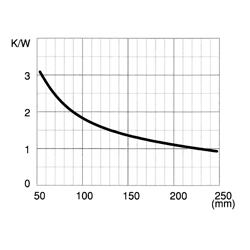CO 284 P