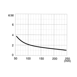 CO 335 P