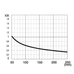 CO 5540 P